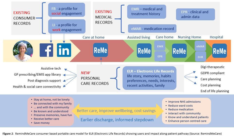 ReMe and the patient pathway01